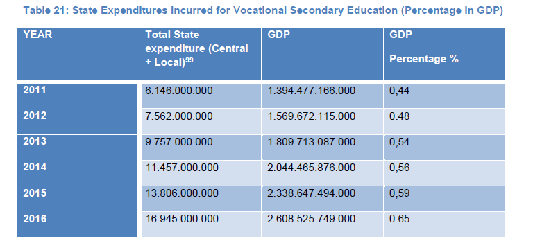 Table 21: State Expenditures Incurred for Vocational Secondary Education (Percentage in GDP)
