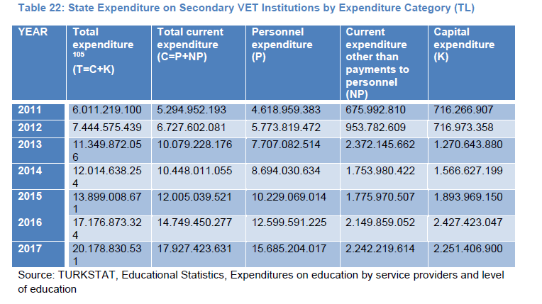 Table 22: State Expenditure on Secondary VET Institutions by Expenditure Category (TL)