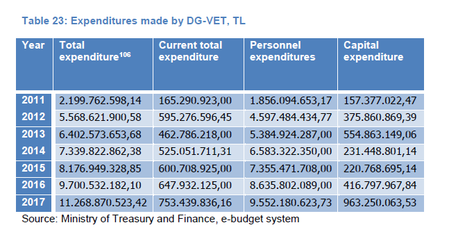 Table 23: Expenditures made by DG-VET, TL
