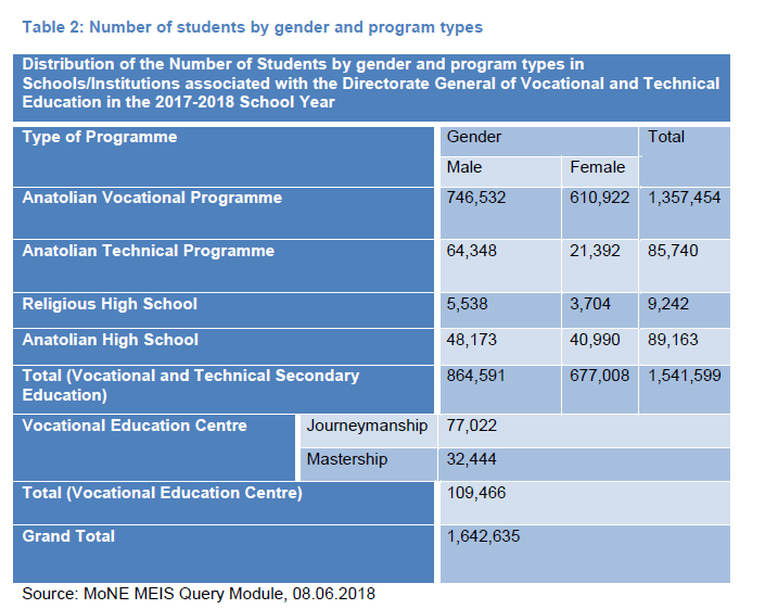 Table 3: Number of teachers in vocational and technical education