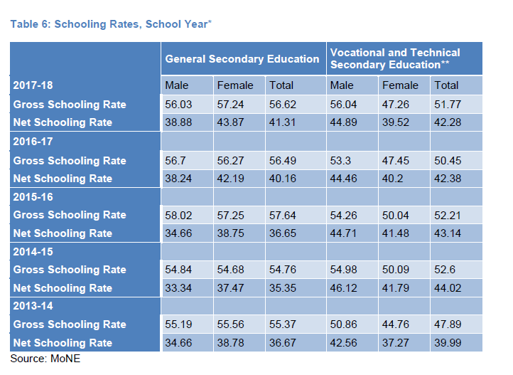 Table 6: Schooling Rates, School Year*