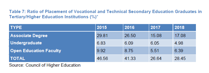 Table 7: Ratio of Placement of Vocational and Technical Secondary Education Graduates in Tertiary/Higher Education Institutions (%)*