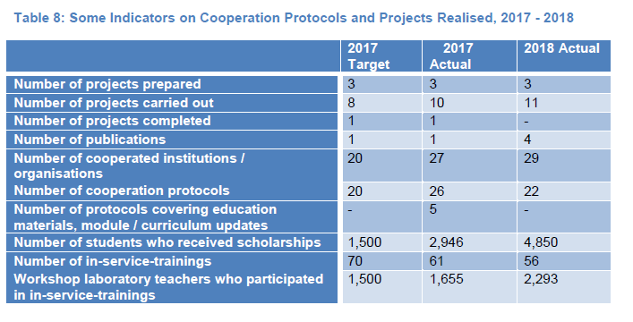 Table 8: Some Indicators on Cooperation Protocols and Projects Realised, 2017 - 2018