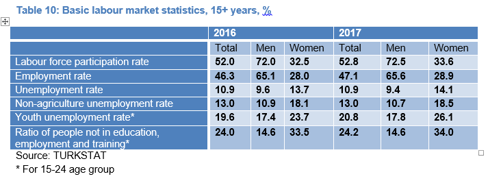 Table 10: Basic labour market statistics, 15+ years, %