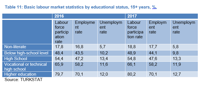 Table 11: Basic labour market statistics by educational status, 15+ years, %,