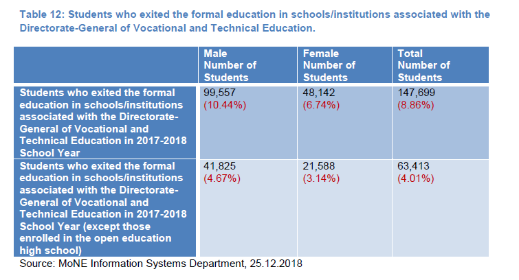 open education high school. Table 12: Students who exited the formal education in schools/institutions associated with the Directorate-General of Vocational and Technical Education.