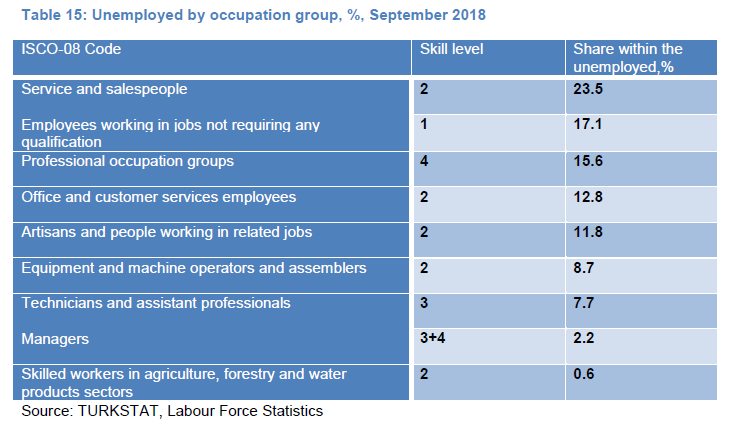 Table 15: Unemployed by occupation group, %, September 2018