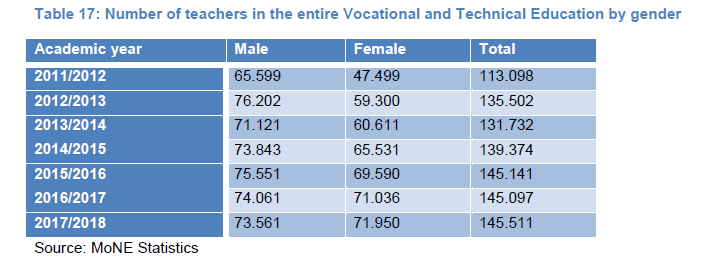 Table 17: Number of teachers in the entire Vocational and Technical Education by gender